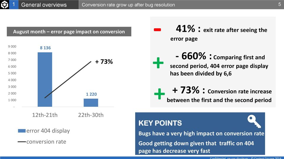 seeing the error page - 660% : Comparing first and second period, 404 error page display has been divided by 6,6 + 73% : Conversion rate increase