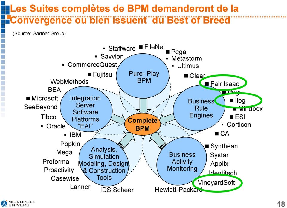 IBM Popkin Mega Proforma Proactivity Casewise Lanner Analysis, Simulation Modeling, Design, & Construction Tools IDS Scheer Complete BPM Business