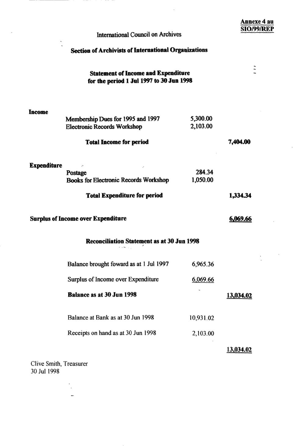 OO Total Expenditure for period 1334.34 Surplus of Income over Expenditure 6369.66 Reconciliation Statement as at 30 Jun 1998 Balance brought foward as at 1 Jul 1997 6,965.
