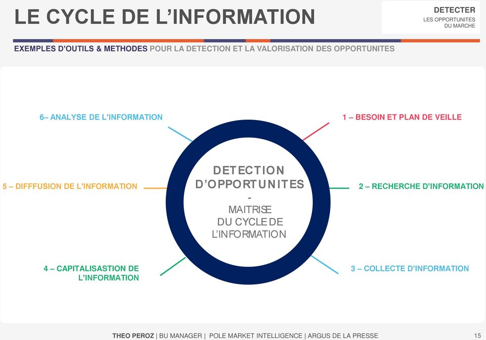 DIFFFUSION DE L INFORMATION DETECTION D OPPORTUNITES - MAITRISE DU CYCLE DE L