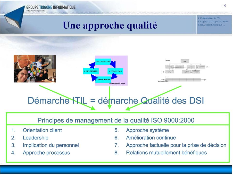 management de la qualité ISO 9000:2000 1. Orientation client 2. Leadership 3. Implication du personnel 4.