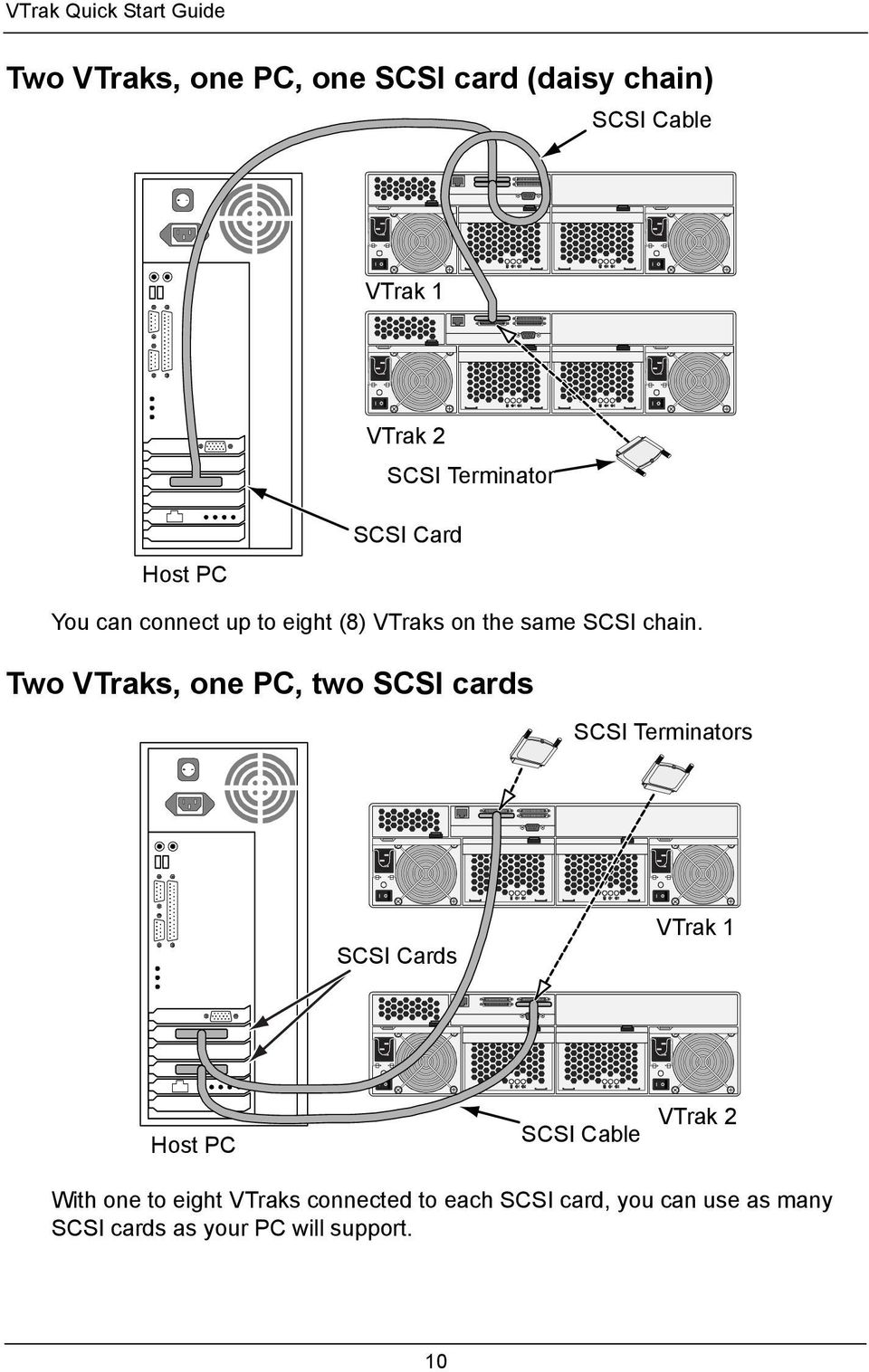 Two VTraks, one PC, two SCSI cards SCSI Terminators SCSI Cards VTrak 1 Host PC SCSI Cable VTrak 2