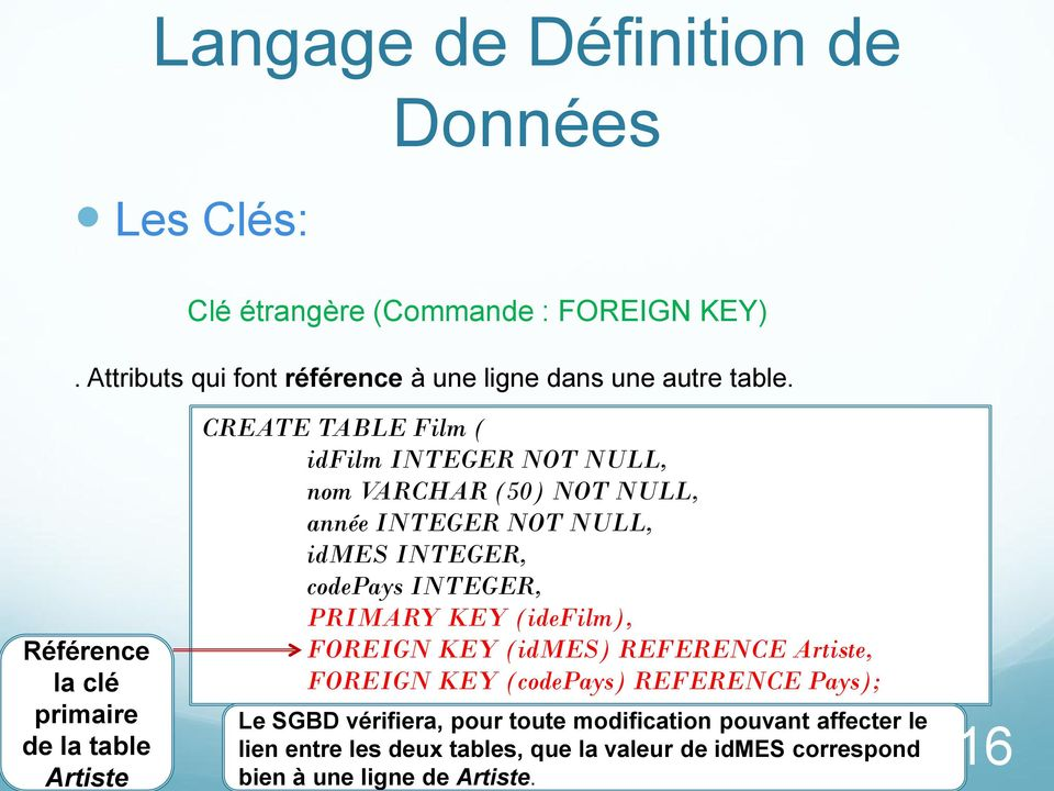 idmes INTEGER, codepays INTEGER, PRIMARY KEY (idefilm), FOREIGN KEY (idmes) REFERENCE Artiste, FOREIGN KEY (codepays) REFERENCE Pays); Le SGBD