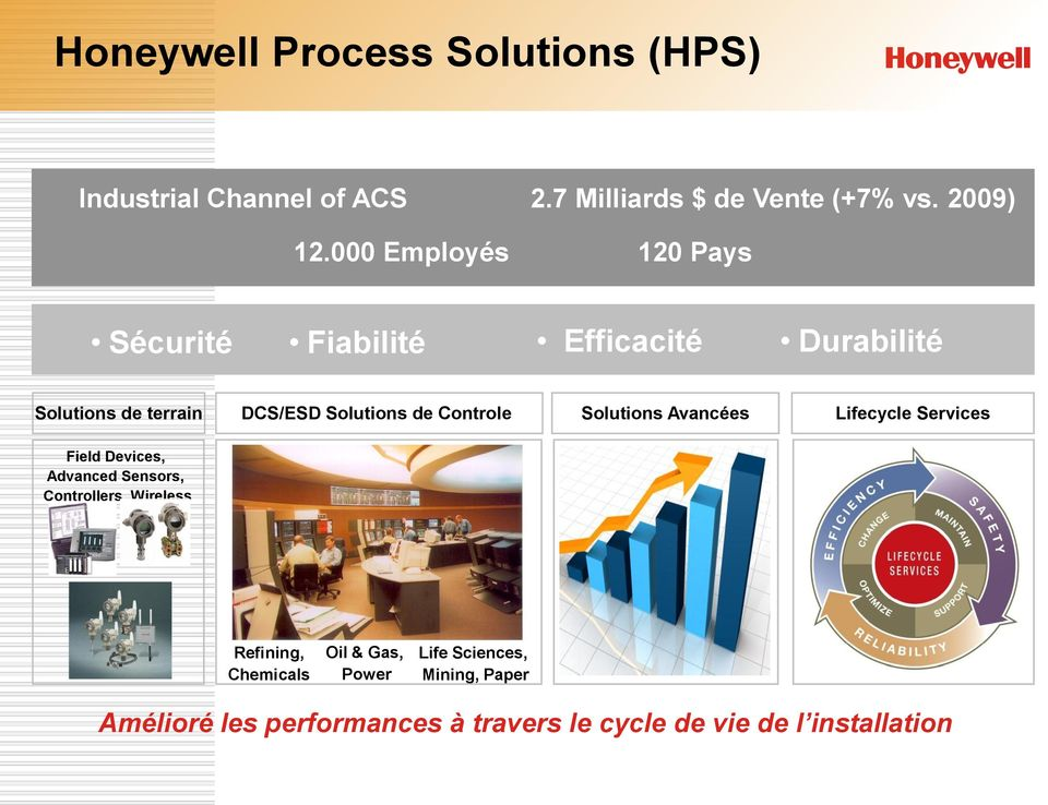 Controle Solutions Avancées Lifecycle Services Field Devices, Advanced Sensors, Controllers, Wireless Refining,