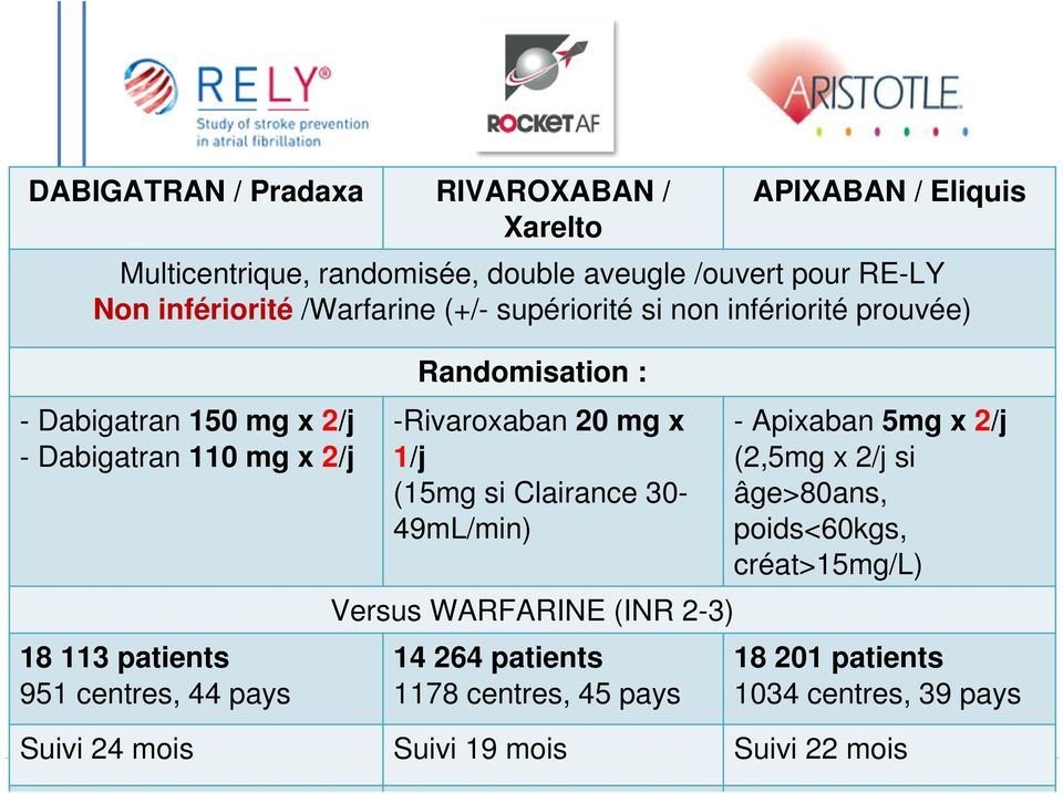 Dabigatran 150 mg x 2/j - Dabigatran 110 mg x 2/j 18 113 patients 951 centres, 44 pays Randomisation : -Rivaroxaban 20 mg x 1/j (15mg si Clairance 30-49mL/min)