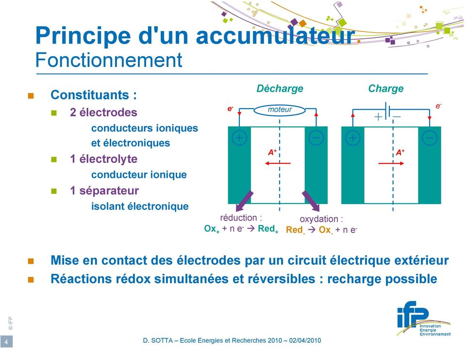 électronique réduction : x + + n e - Red + oxydation : Red - x - + n e - Mise en contact des