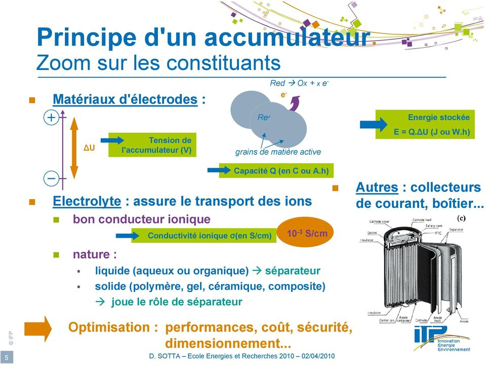 h) Electrolyte : assure le transport des ions bon conducteur ionique nature : Conductivité ionique σ(en S/cm) 10-3 S/cm liquide (aqueux ou