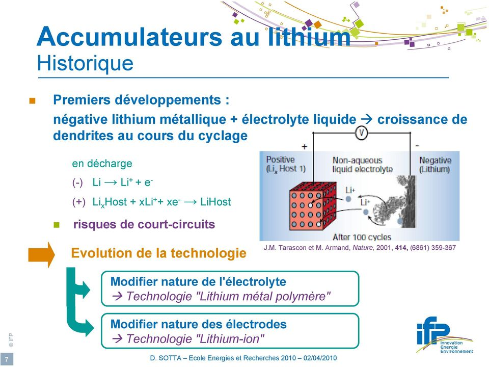 risques de court-circuits Evolution de la technologie J.M. Tarascon et M.