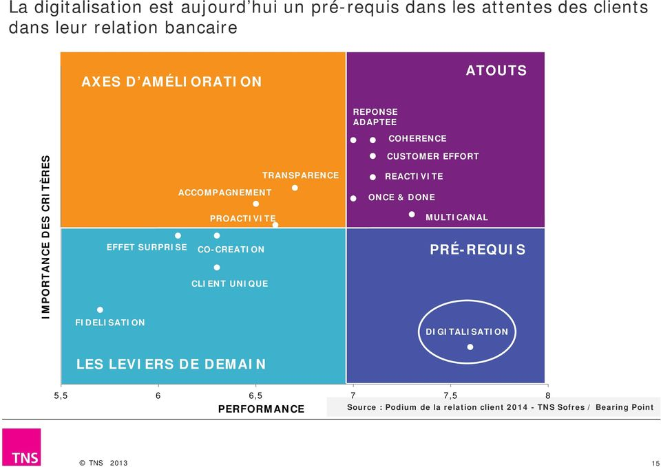 UNIQUE FIDELISATION REPONSE ADAPTEE COHERENCE CUSTOMER EFFORT REACTIVITE ONCE & DONE MULTICANAL PRÉ-REQUIS