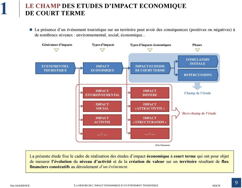 DE COURT TERME STIMULATION INITIALE REPERCUSSIONS IMPACT ENVIRONNEMENTAL IMPACT DIFFERE Champ de l étude IMPACT SOCIAL IMPACT ACTIVITE IMPACT «ATTRACTIVITE» IMPACT «STRUCTURATION» Hors champ de l