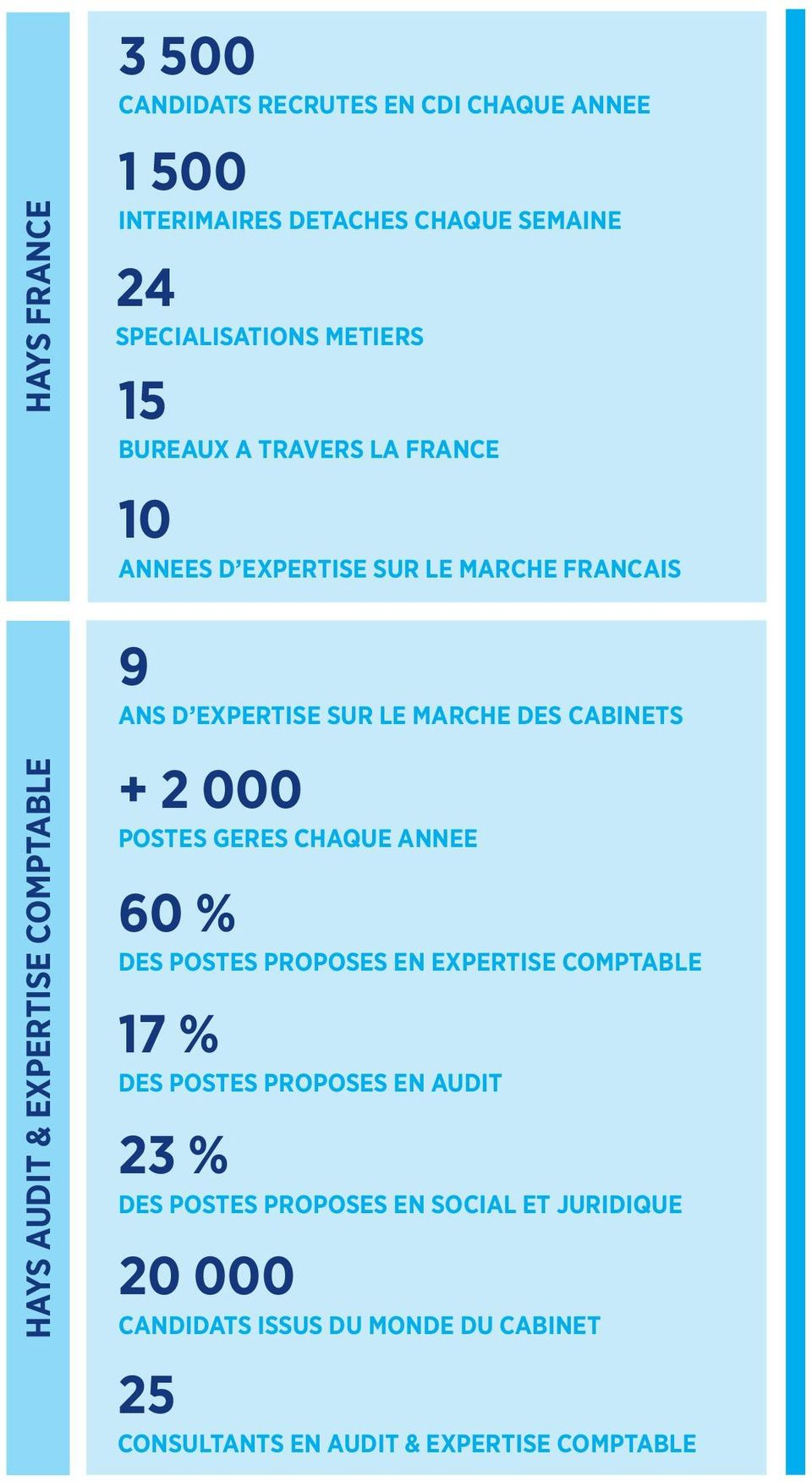 EXPERTISE COMPTABLE + 2 000 POSTES GERES CHAQUE ANNEE 60 % DES POSTES PROPOSES EN EXPERTISE COMPTABLE 17 % DES POSTES PROPOSES EN