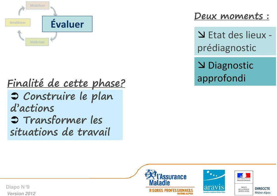 Construire le plan d actions Transformer les