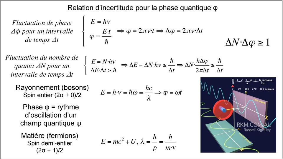 ΔN hν Δt ΔN hδϕ 2πΔt Δt ΔN Δϕ 1 Rayonnement (bosons) Spin entier (2σ + 0)/2 Phase φ = rythme d oscillation d un