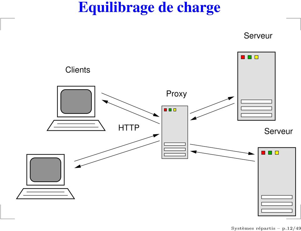 Clients Proxy HTTP