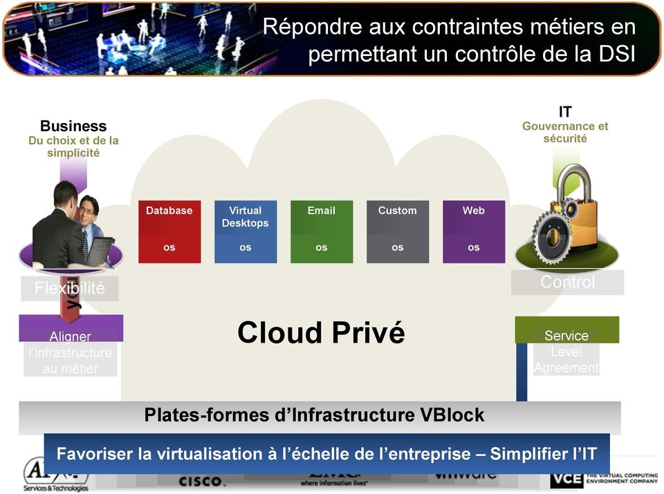 infrastructure au métier Rich APIs Security Management Cloud Privé Scalability Availability Performance Service