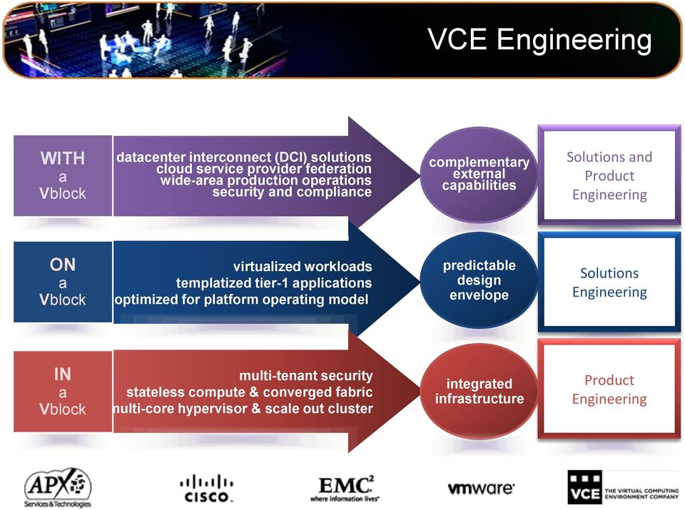 templatized tier-1 applications optimized for platform operating model predictable design envelope Solutions Engineering IN a Vblock
