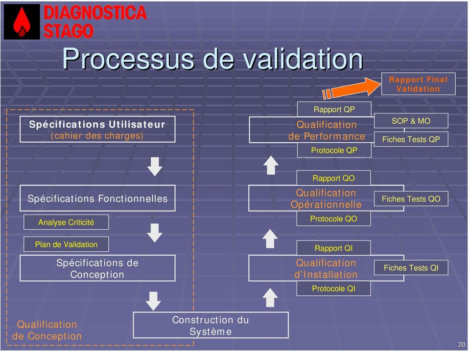 Plan de Validation Spécifications de Conception Rapport QO Qualification Opérationnelle Protocole QO Rapport QI