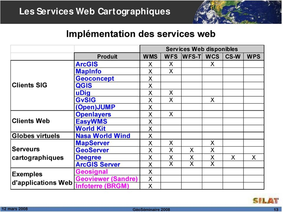 X World Kit X Globes virtuels Nasa World Wind X Serveurs cartographiques Exemples d'applications Web MapServer X