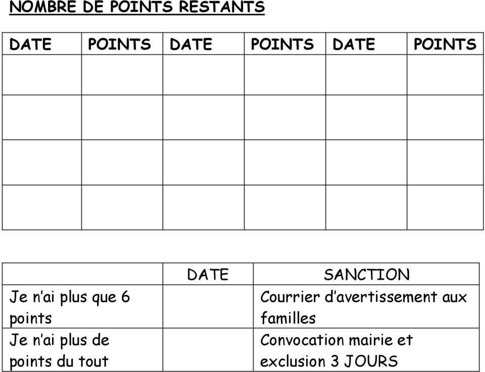 de points du tout DATE SANCTION Courrier d