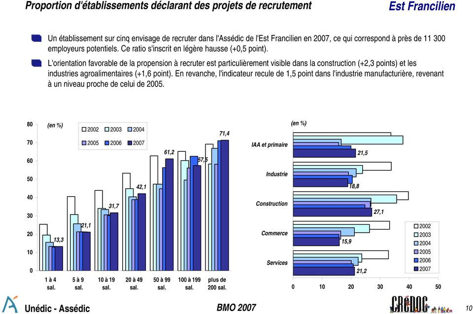 L'orientation favorable de la propension à recruter est particulièrement visible dans la construction (+2,3 points) et les industries agroalimentaires (+1,6 point).