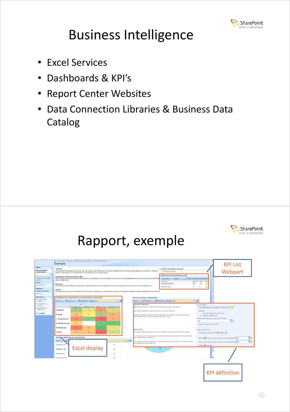 Libraries & Business Data Catalog Rapport,