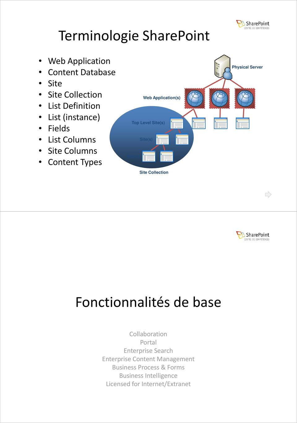 Site(s) Site Collection Physical Server Fonctionnalités de base Collaboration Portal Enterprise Search