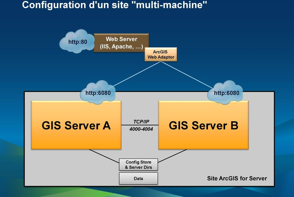 http:6080 GIS Server A TCP/IP 4000-4004 GIS Server B