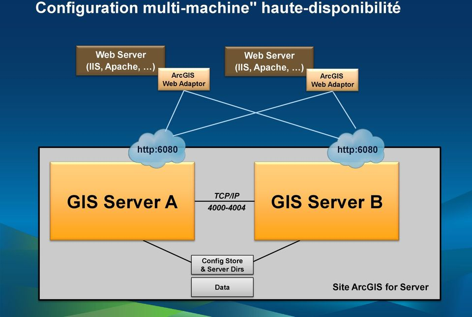 ArcGIS Web Adaptor http:6080 http:6080 GIS Server A TCP/IP