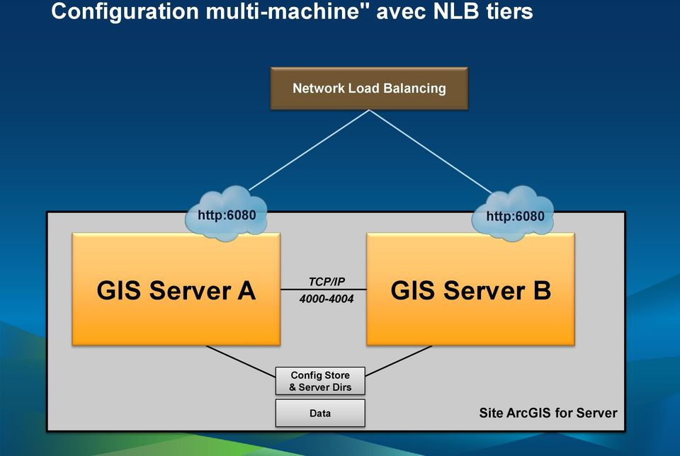 GIS Server A TCP/IP 4000-4004 GIS Server B
