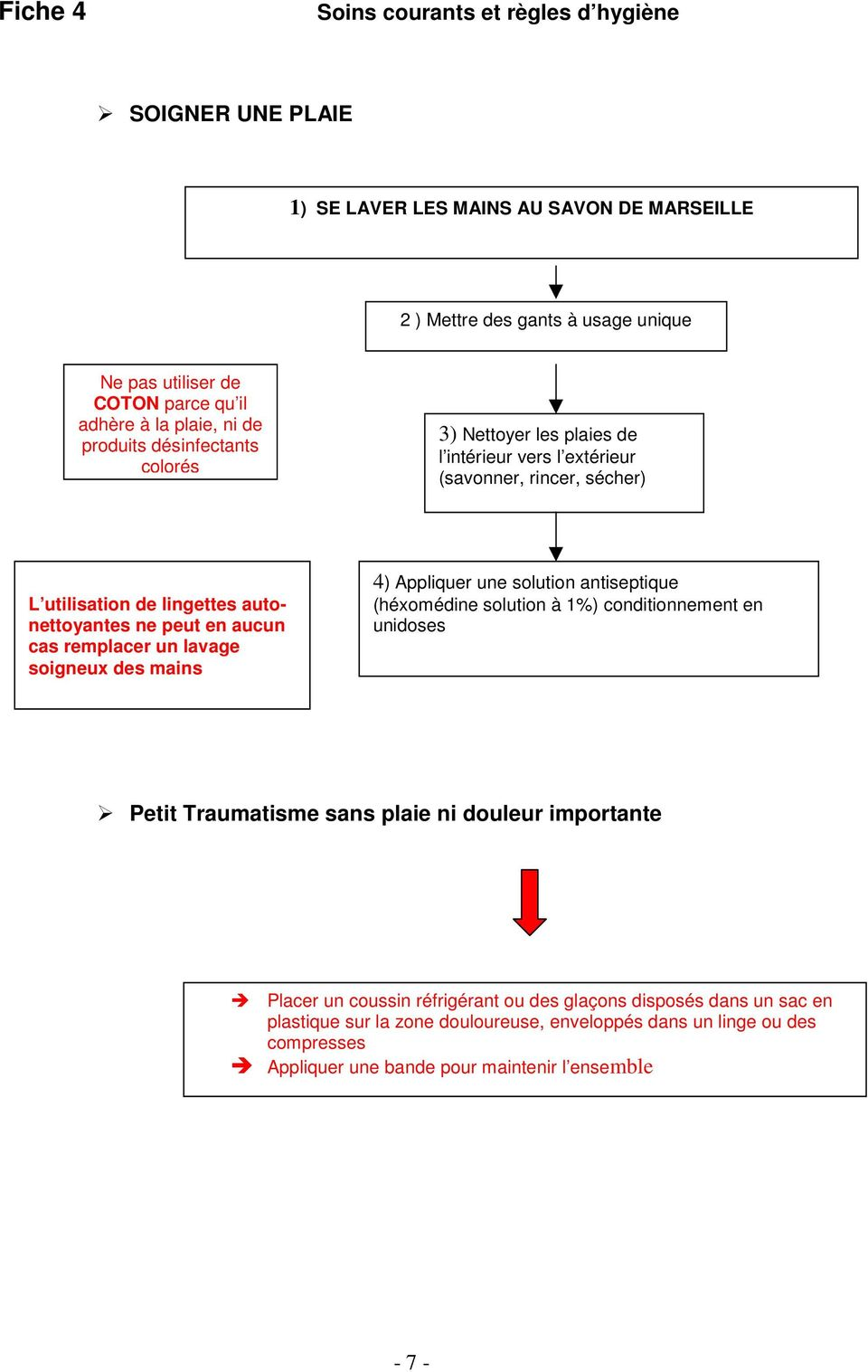 remplacer un lavage soigneux des mains 4) Appliquer une solution antiseptique (héxomédine solution à 1%) conditionnement en unidoses Petit Traumatisme sans plaie ni douleur importante Placer