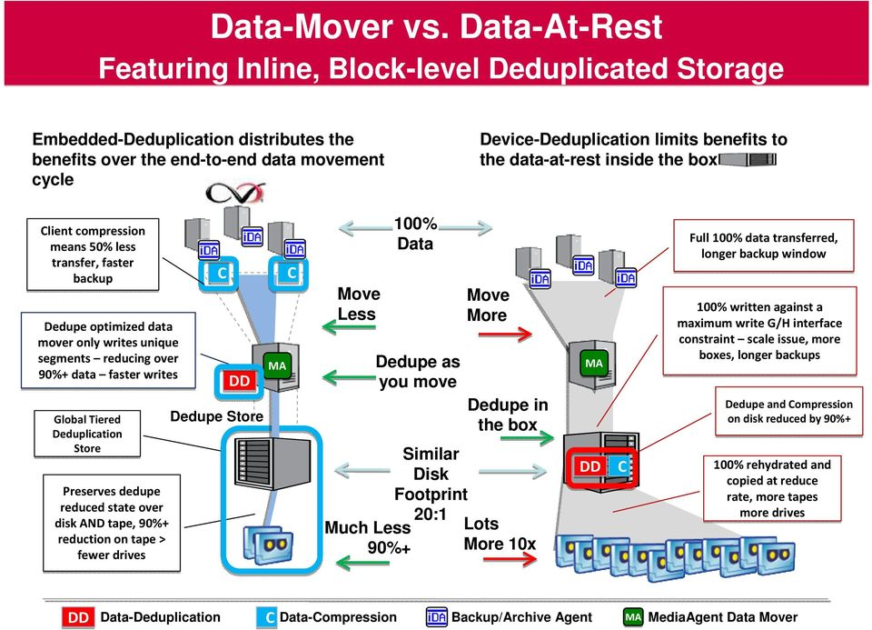 data-at-rest inside the box Client compression means 50% less transfer, faster backup Dedupeoptimized data mover only writes unique segments reducing over 90%+ data faster writes Global Tiered
