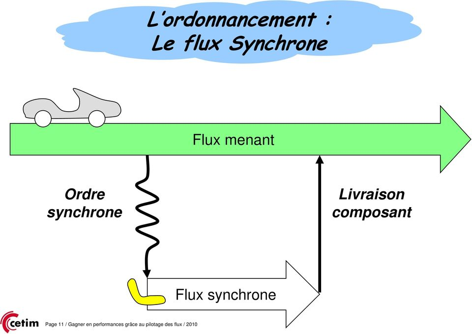 composant Flux synchrone Page 11 / Gagner
