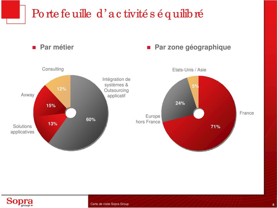 de systèmes & Outsourcing applicatif 5% Solutions applicatives