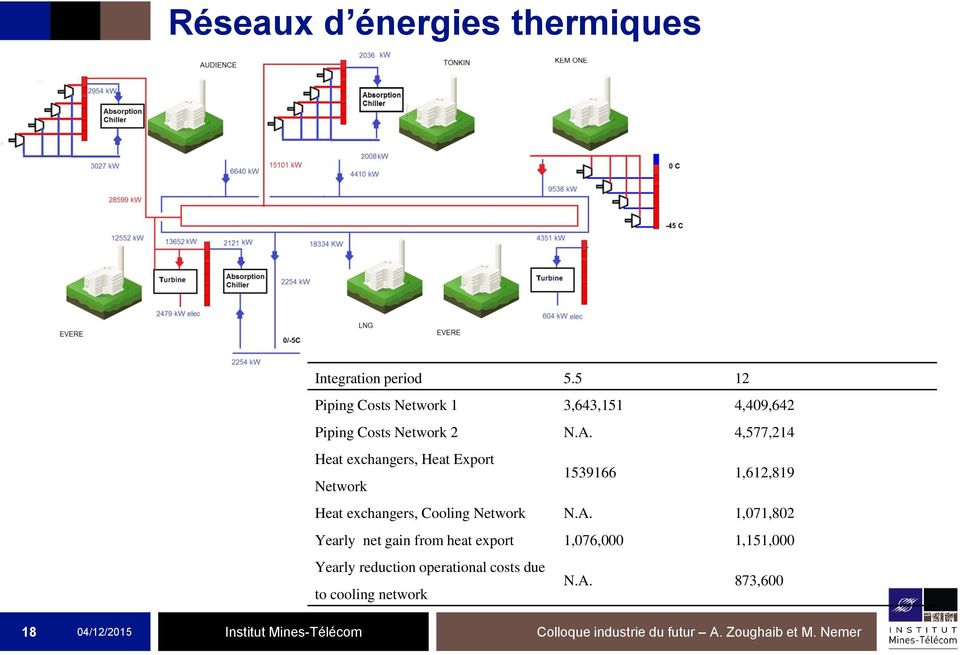 4,577,214 Heat exchangers, Heat Export Network 1539166 1,612,819 Heat exchangers, Cooling