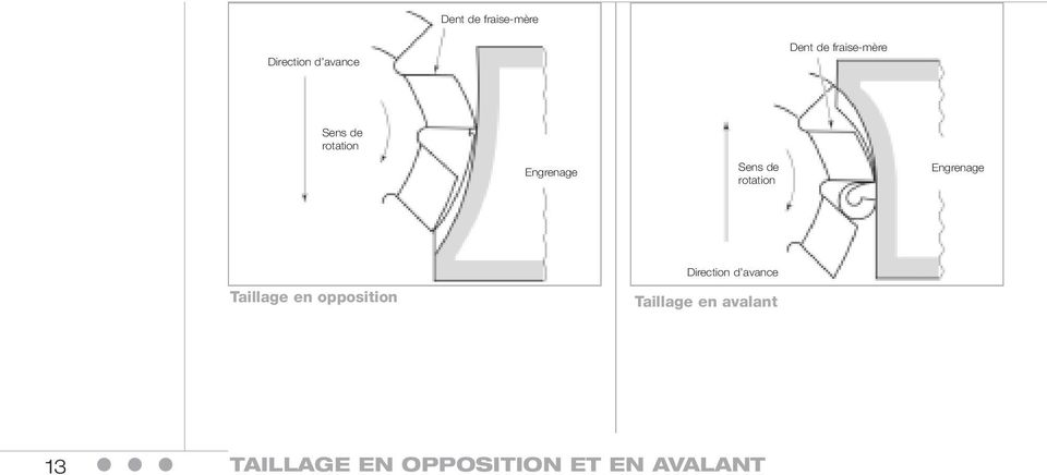 rotation Engrenage Taillage en opposition Direction d