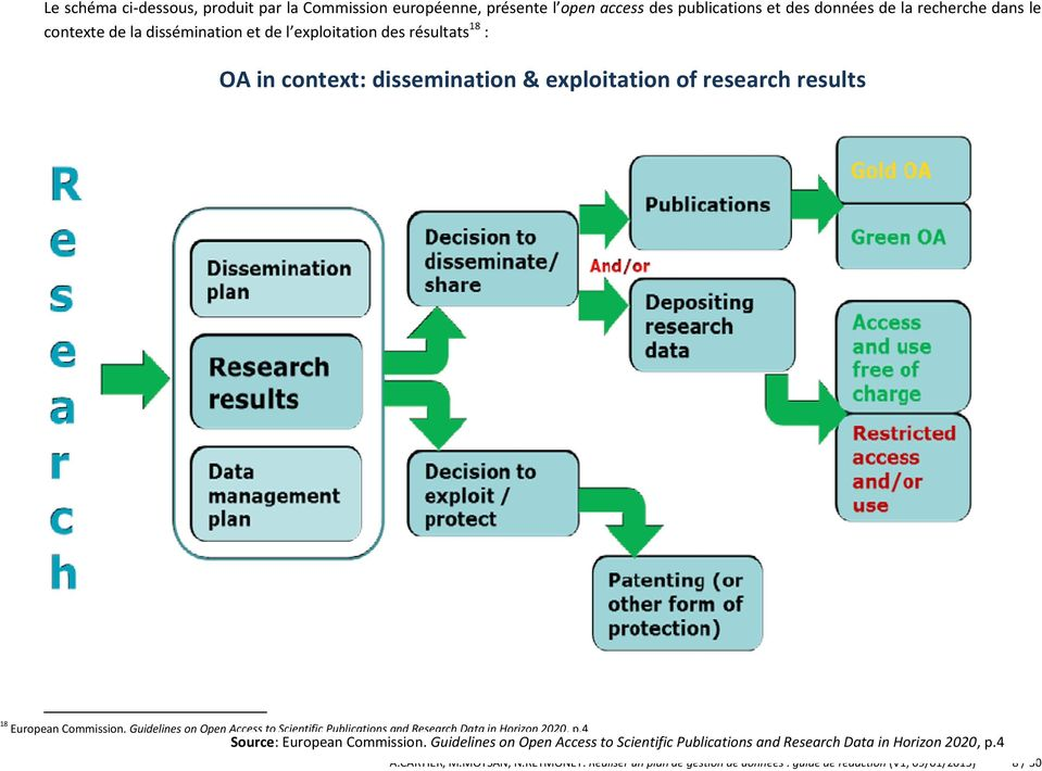 Guidelines on Open Access to Scientific Publications and Research Data in Horizon 2020, p.4 Source: European Commission.