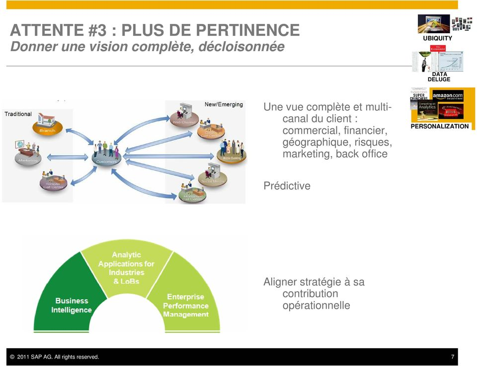 Prédictive Analytic Applications for Industries & LoBs Business Intelligence Enterprise