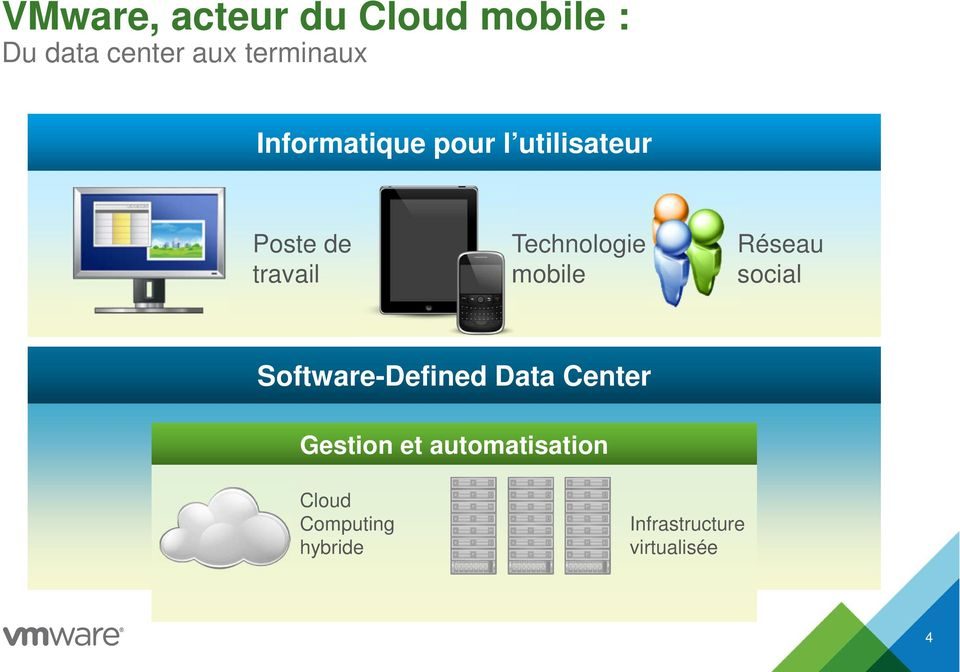 mobile Réseau social Software-Defined Data Center Gestion et