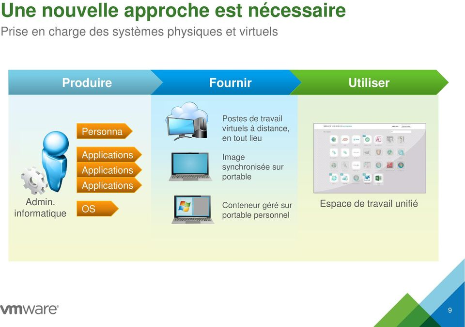en tout lieu Applications Applications Applications Image synchronisée sur portable