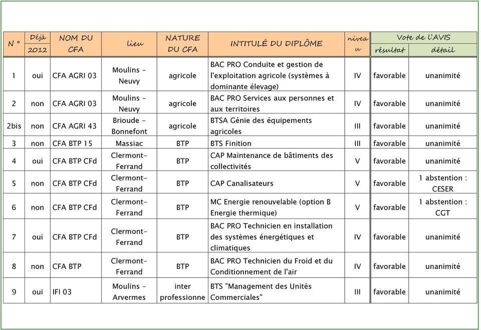 Bonnefont agricoles III favorable unanimité 3 non CFA BTP 15 Massiac BTP BTS Finition III favorable unanimité 4 oui CFA BTP CFd CAP Maintenance de bâtiments des BTP collectivités V favorable
