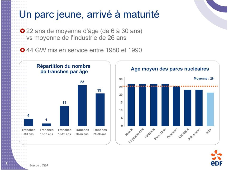 nucléaires 23 19 30 25 20 Moyenne : 26 11 15 10 4 1 5 Tranches <10 ans Tranches 10-15 ans Tranches 15-20 ans