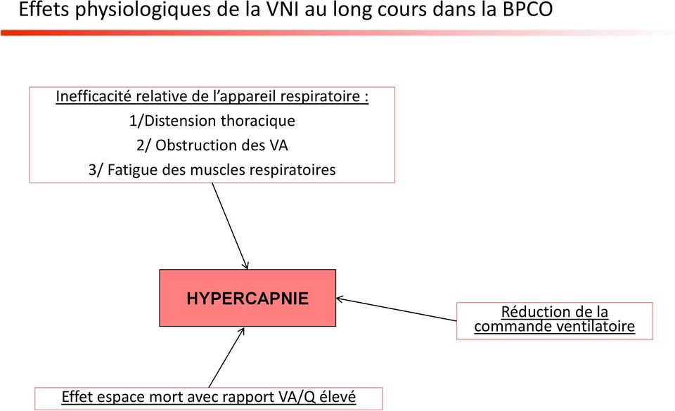 thoracique 2/ Obstruction des VA 3/ Fatigue des muscles respiratoires