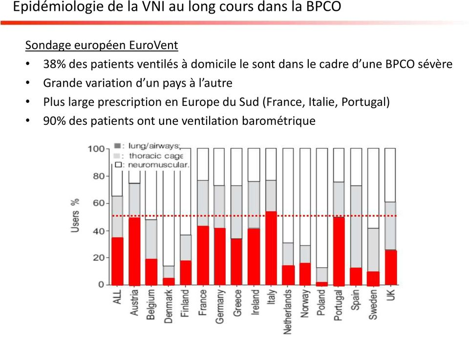 Grande variation d un pays à l autre Plus large prescription en Europe du