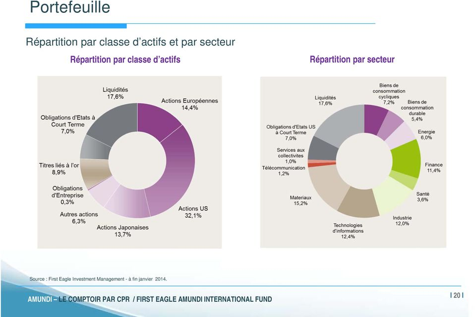 Répartition par secteur Source : First Eagle