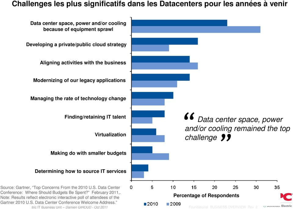the top challenge Making do with smaller budgets Determining how to source IT services Source: Gartner, Top Concerns From the 2010 U.S. Data Center Conference: Where Should Budgets Be Spent?