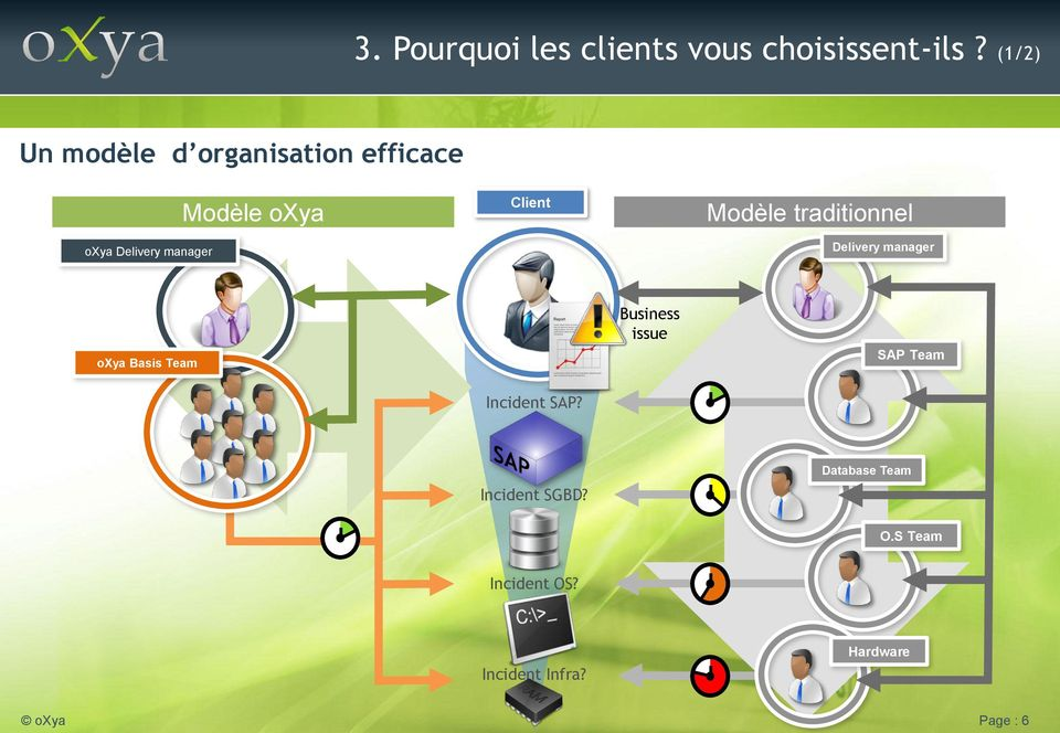Client Modèle traditionnel Delivery manager oxya Basis Team Business issue