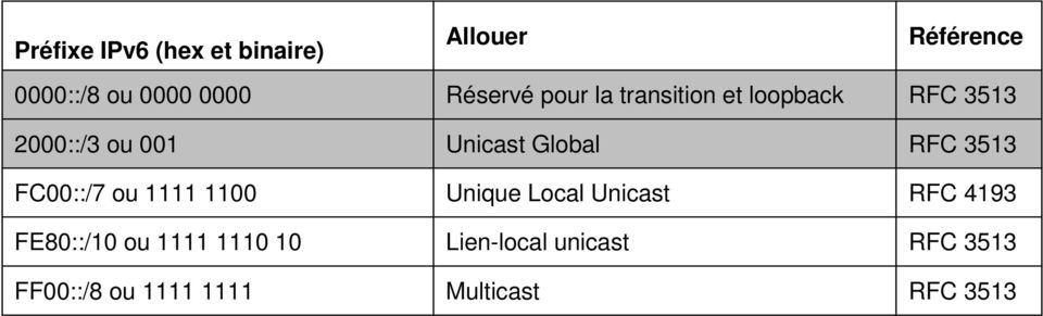 Allouer Réservé pour la transition et loopback Unicast Global Unique Local