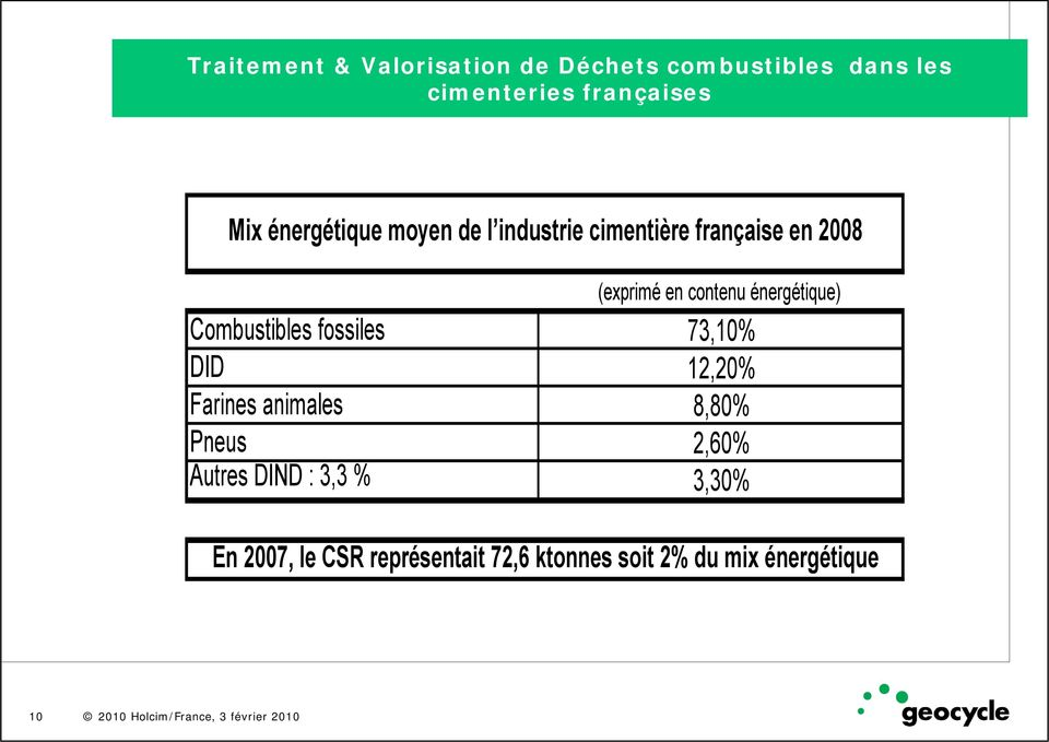 énergétique) Combustibles fossiles 73,10% DID 12,20% Farines animales 8,80% Pneus 2,60%