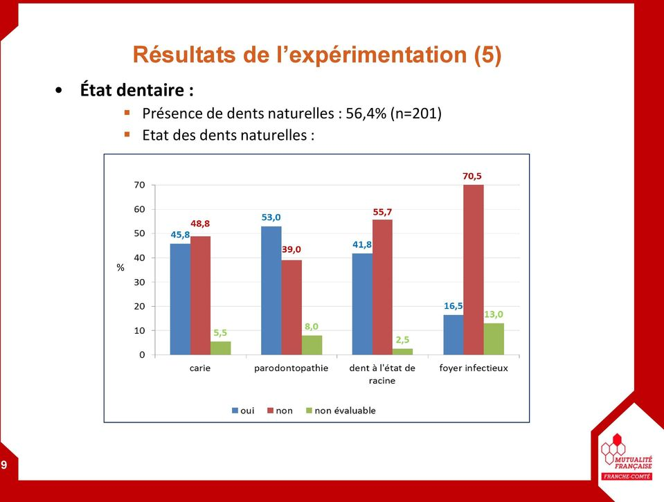 dents naturelles : 56,4%