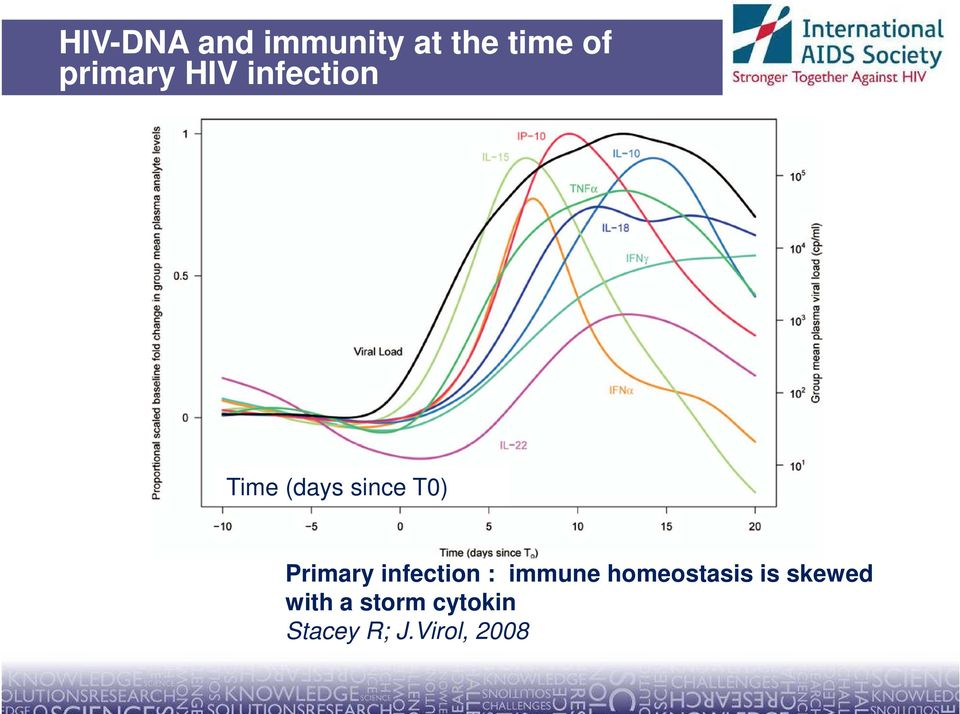 Primary infection : immune homeostasis is